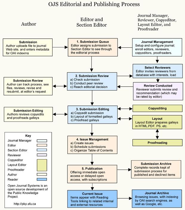 OJS szerkesztési és kiadási folyamat